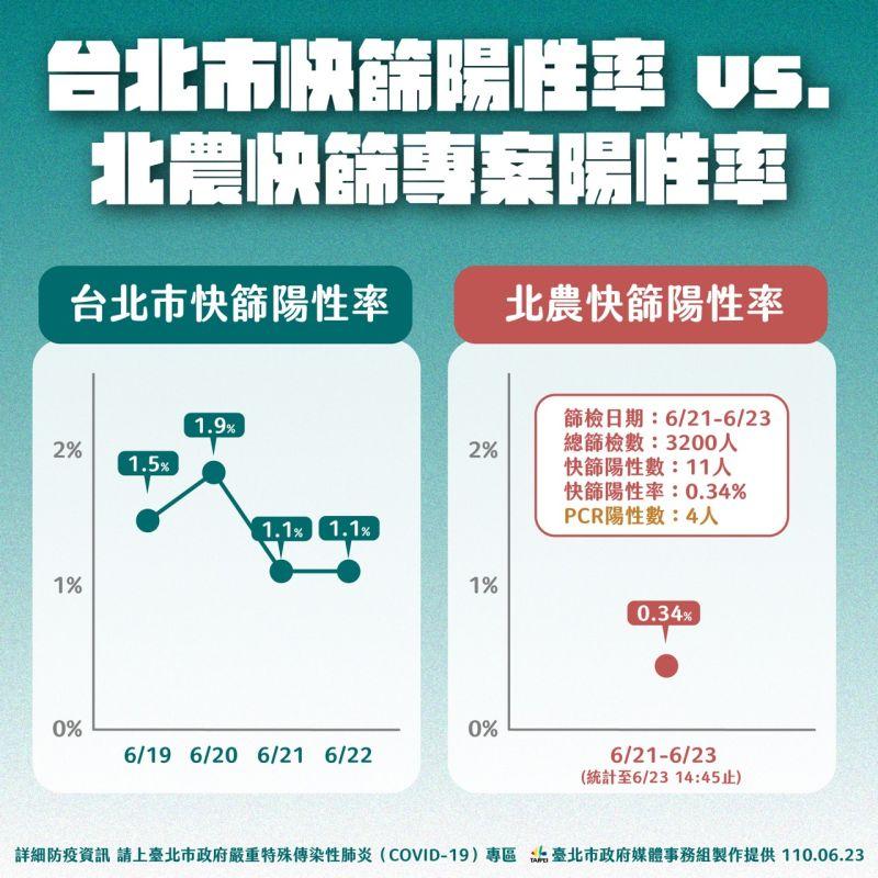 ▲台北市政府啟動北農2.0專案至今三天,3200人篩檢結果僅4人呈陰性反應。(圖/台北市政府提供)