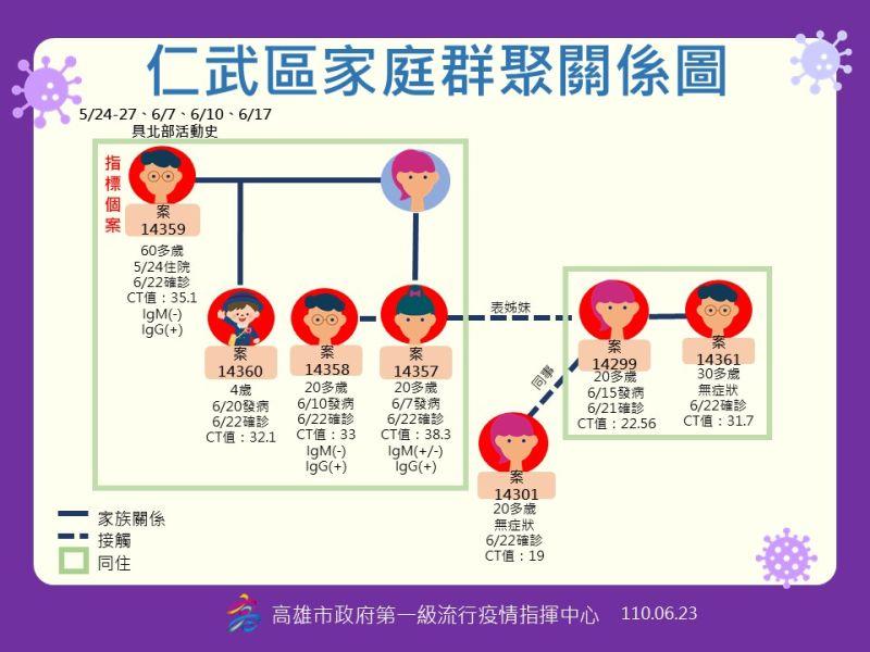 ▲▲仁武家庭群聚圖(圖/高市府提供)