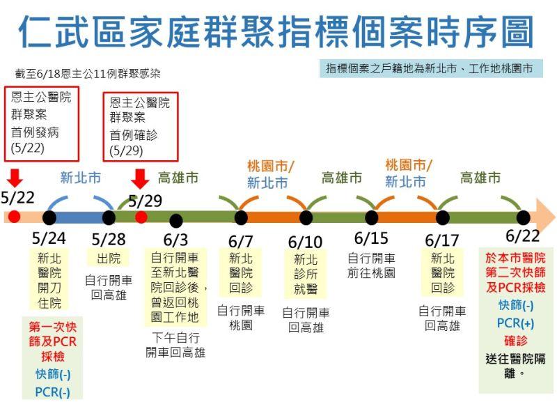 ▲仁武家庭群聚指標性個案時序表。(圖/高市府提供)
