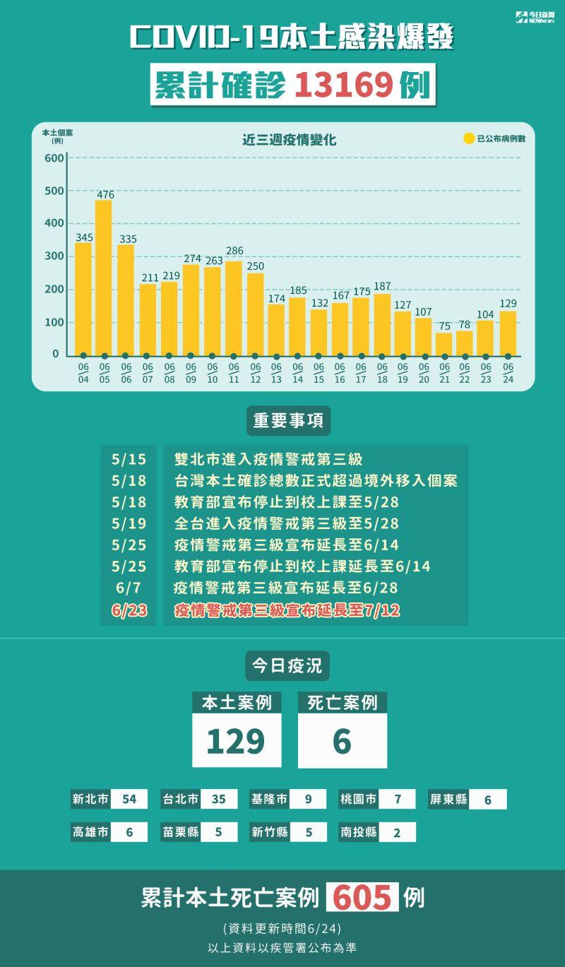 ▲新冠肺炎本土感染爆發,5月15日至6月24日累計確診13169例。(圖/NOWnews製表)