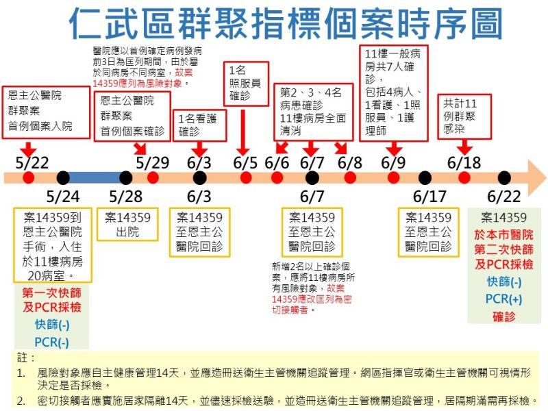 ▲仁武家庭群聚指標個案感染時序圖。(圖/高市府提供)