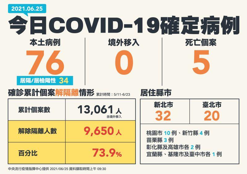 ▲中央流行疫情指揮中心6/25發布新增個案。(圖/指揮中心)