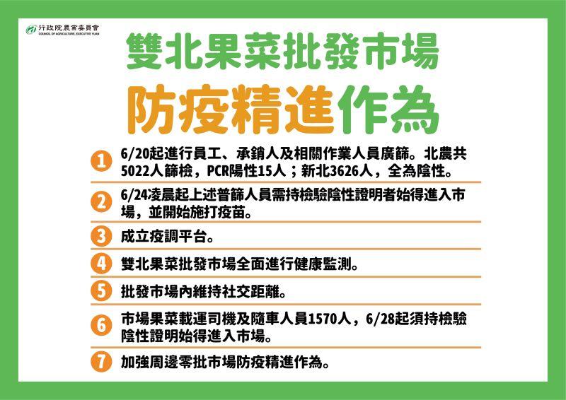 ▲農委會發布雙北農產批發市場防疫精進作為。(圖/指揮中心)