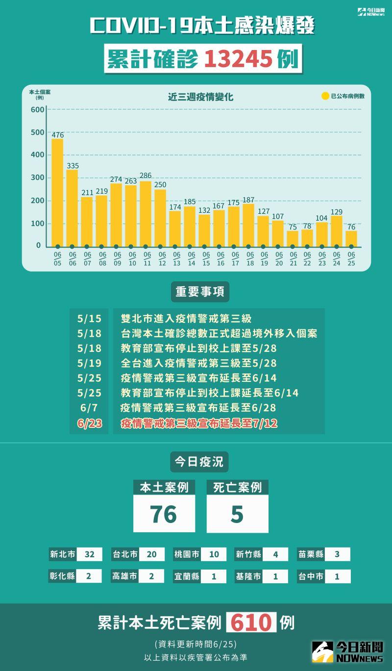 ▲新冠肺炎本土感染爆發,截至6/25,累計確診13245例。(圖/NOWnews製表)
