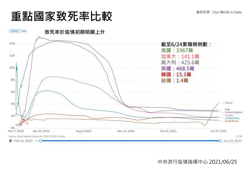 ▲重點國家致死率比較圖。(圖/指揮中心)