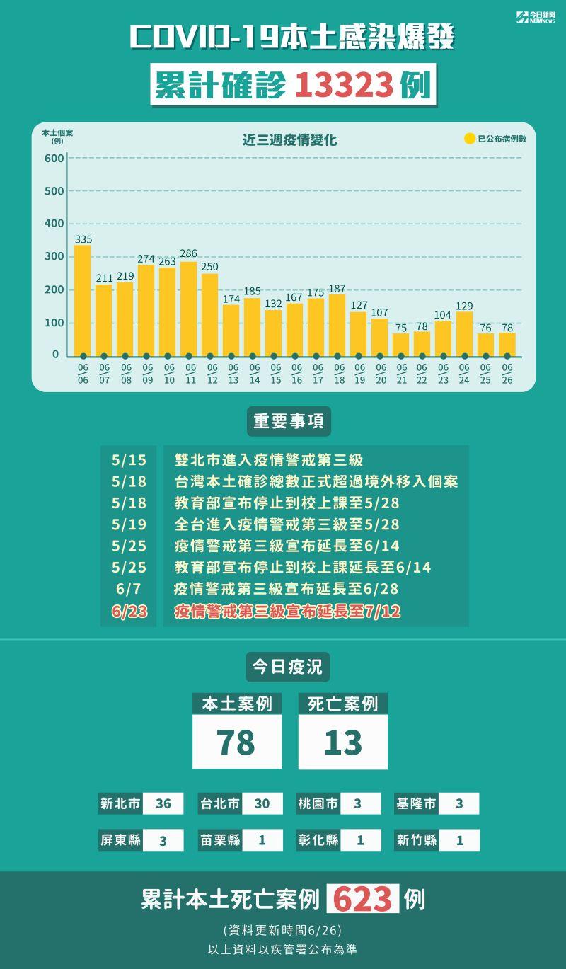 ▲新冠肺炎本土感染爆發,截至6/26,累計確診13323例。(圖/NOWnews製表)