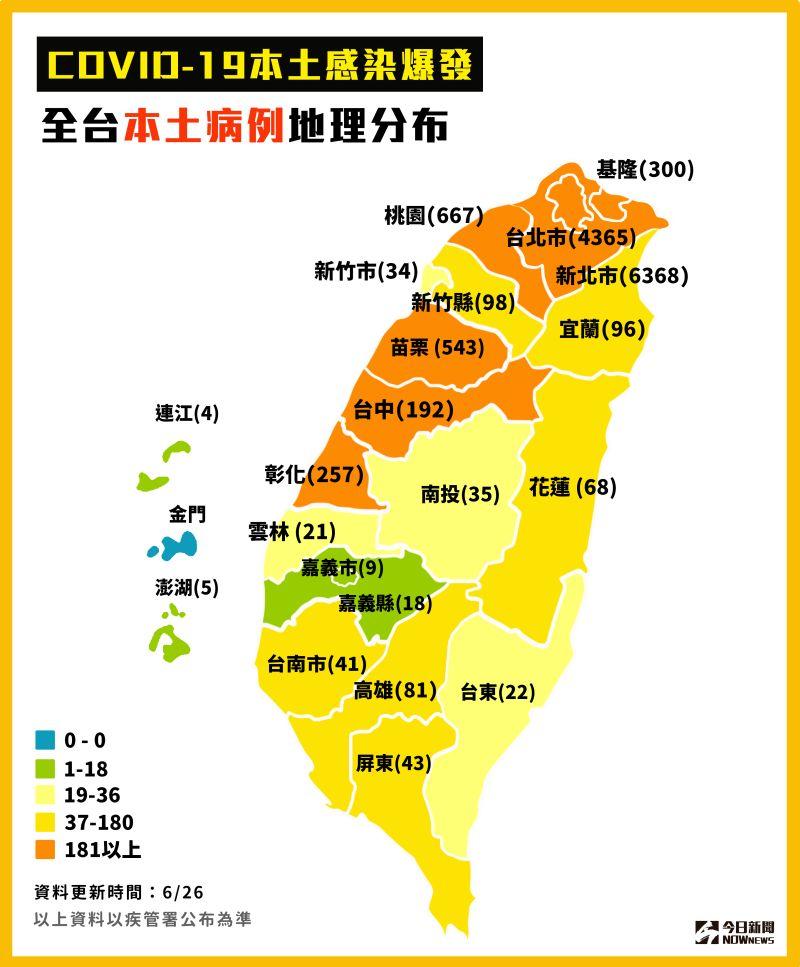 ▲新冠肺炎本土感染爆發,截至6/26,全台本土病例地理分布。(圖/NOWnews製表)