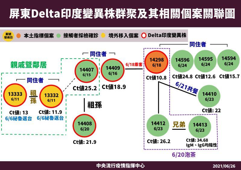 Delta印度變異株襲台!一圖帶你看懂屏東群聚案始末