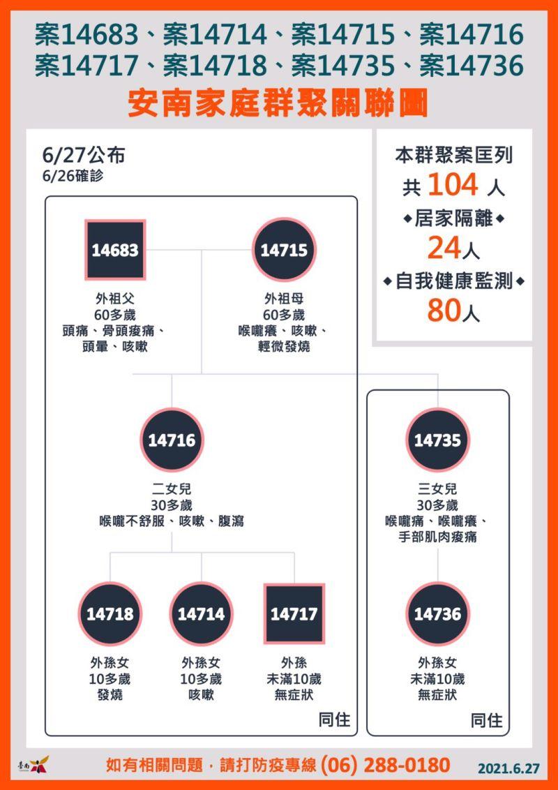 「嘉玲破滅」台南新增8例確診  家庭群聚足跡遍安南區