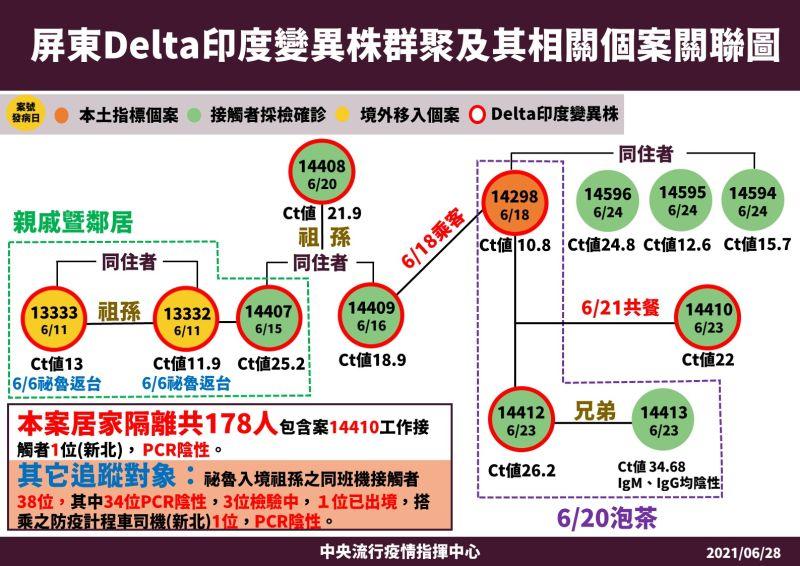 ▲中央流行疫情指揮中心公布屏東Delta印度變異株群聚及其相關個案關聯圖。(圖/指揮中心提供)
