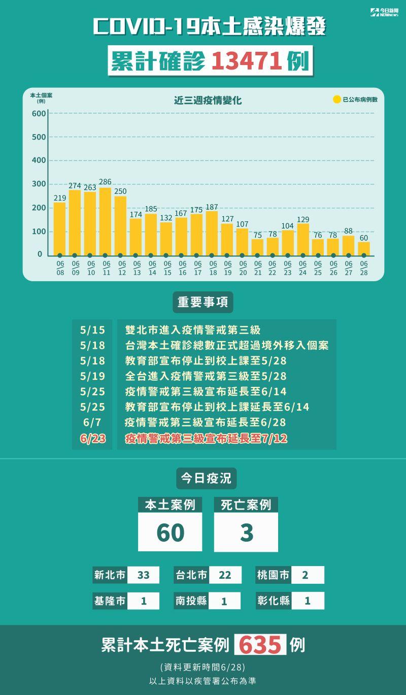 ▲6月28日新增60例本土個案、3人死亡。(圖/NOWnews製表)
