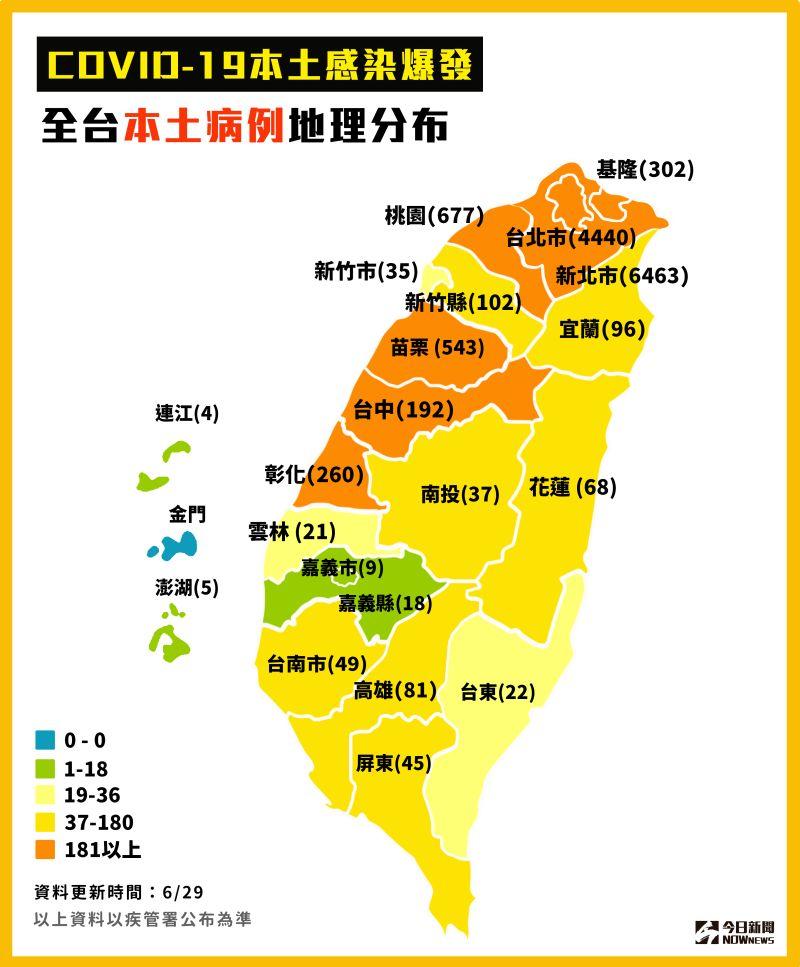 ▲指揮中心今(29)公布新增54例本土確診個案,個案分布以新北市22例最多,其次為台北市20例。(圖/NOWnews製圖)