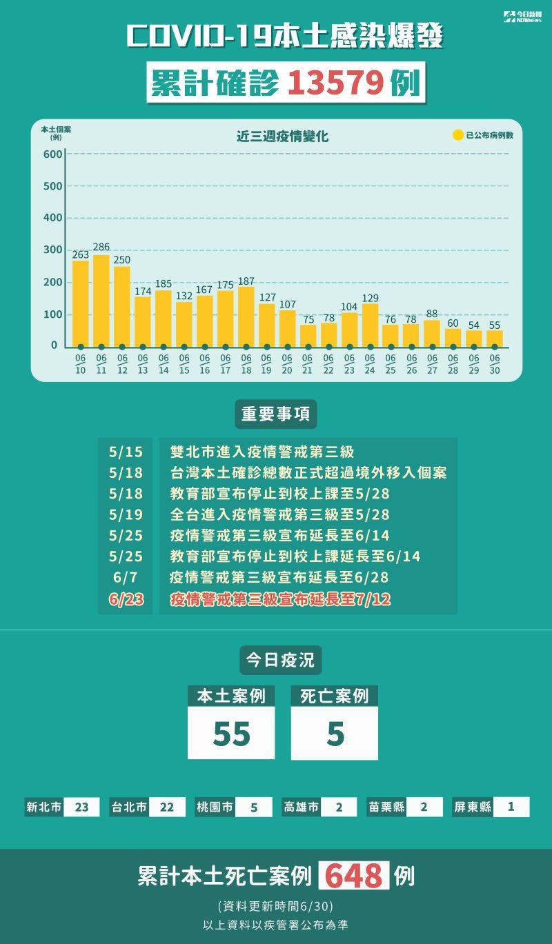 ▲新冠肺炎本土感染爆發,累計5月15日至6月30日確診13579例。(圖/NOWnews製表)