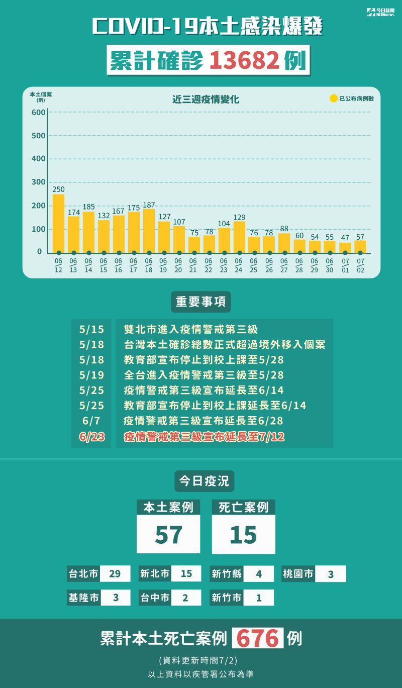 ▲新冠肺炎本土感染爆發,累計5月15日至7月2日確診13682例。(圖/NOWnews製表)