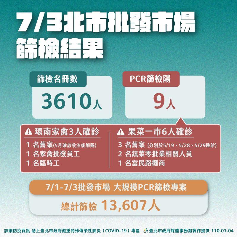 ▲台北市政府針對5間批發市場4日的篩檢結果。(圖/台北市政府提供)