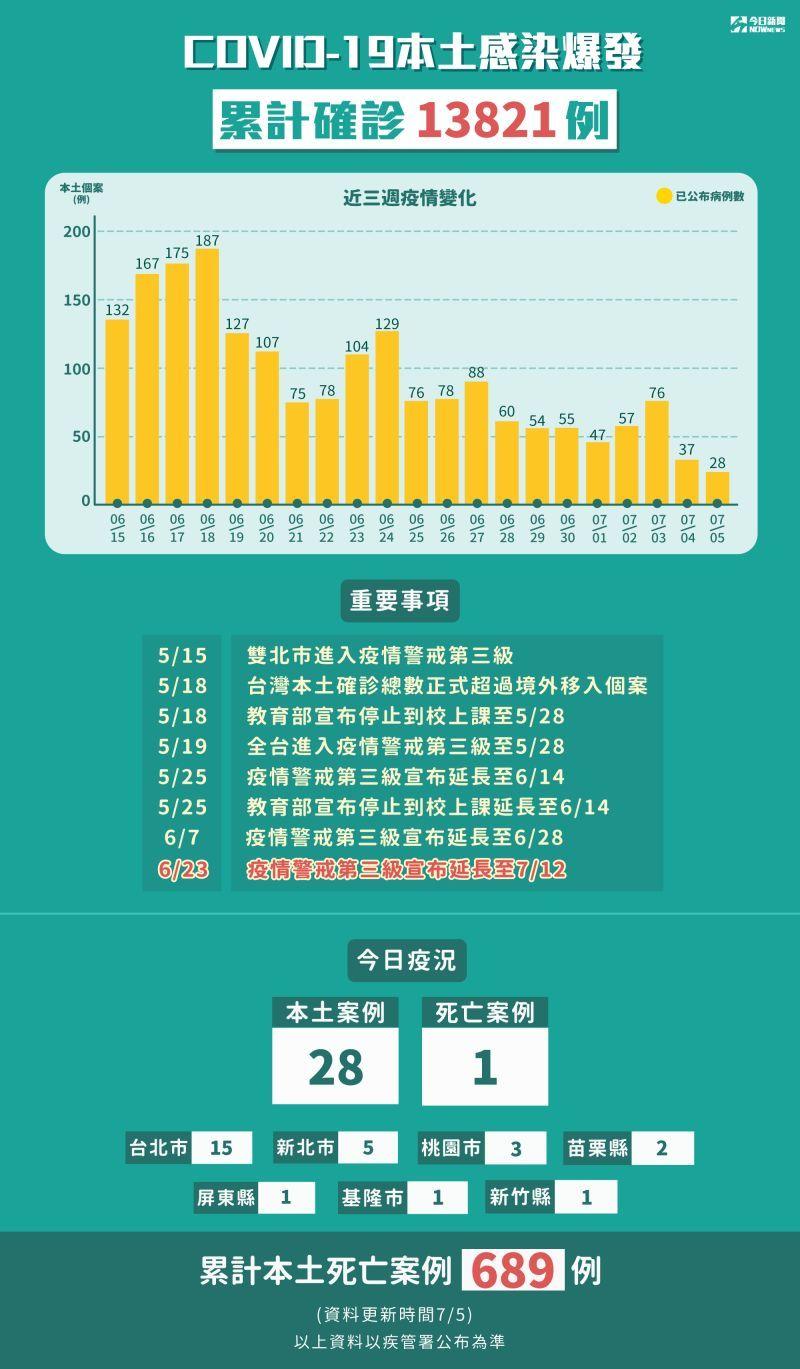 ▲新冠肺炎本土感染爆發,累計5月15日至7月5日確診13821例。(圖/NOWnews製表)