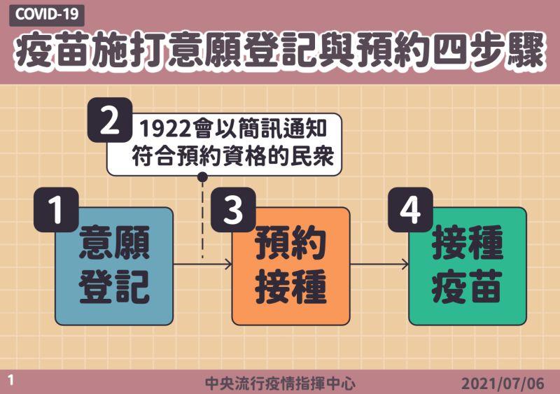▲疫苗預約登記方式。(圖/指揮中心提供)