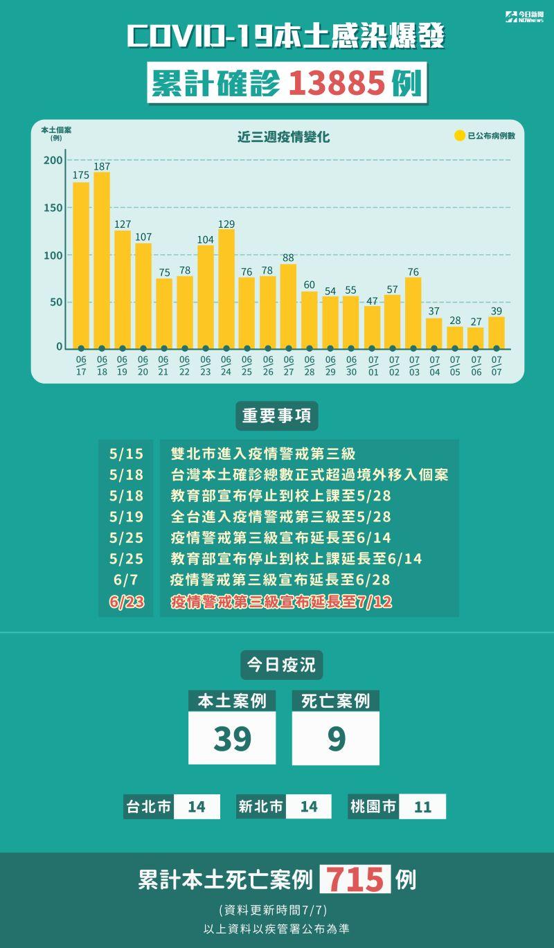 ▲新冠肺炎本土感染爆發,累計5月15日至7月7日確診13885例,本土死亡715例。(圖/NOWnews製表)