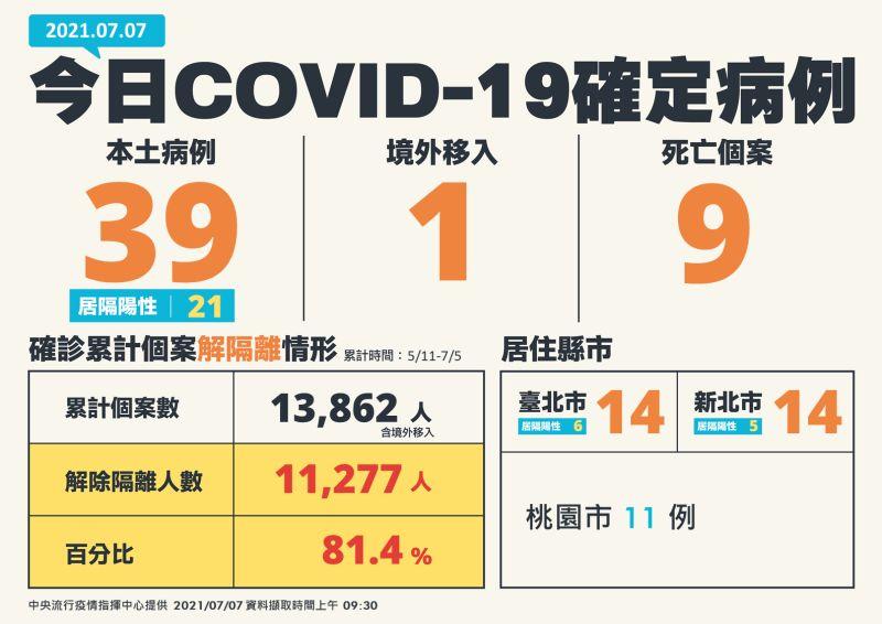 ▲中央流行疫情指揮中心今(7)日公布新增40例新冠肺炎(COVID-19)確定病例,分別為39例本土及1例境外移入,另確診個案中新增9例死亡。(圖/指揮中心提供)