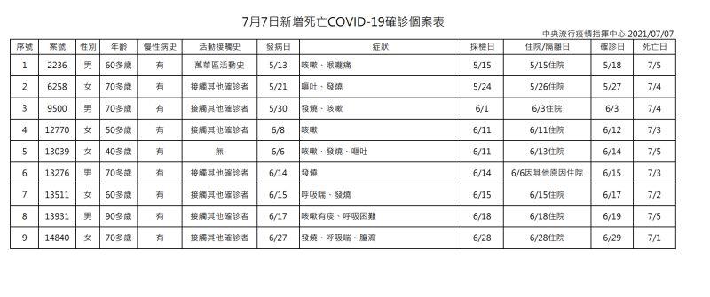 ▲中央流行疫情指揮中心今(7)日公布新增9例死亡新冠肺炎確診個案。(圖/指揮中心提供)