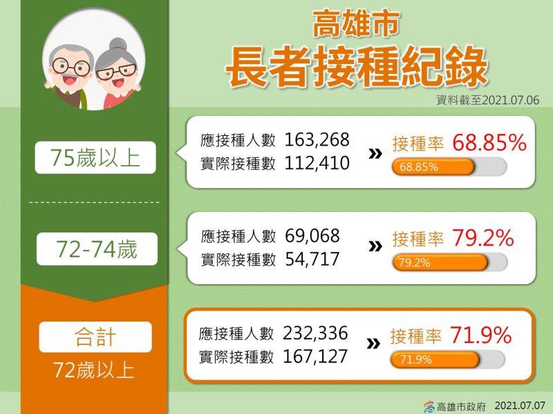 ▲高雄72歲以上長輩接種的總人數,已經達到167,127人,接種率已經達到72%,其中72到74的長輩接種率更高達近8成。(圖/高雄市政府提供)