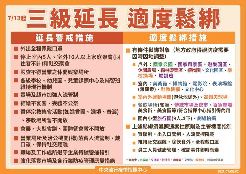 ▲中央流行疫情指揮中心宣布三級延長,但部分活動與場所適度鬆綁。(圖/指揮中心)