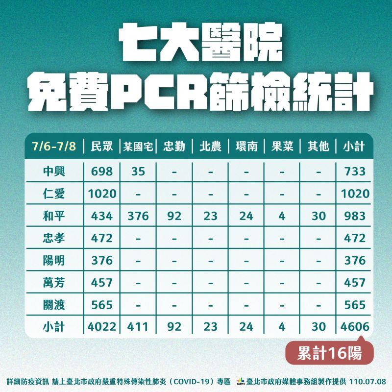 ▲台北市政府公布6日至8日間PCR檢測結果。(圖/台北市政府提供)