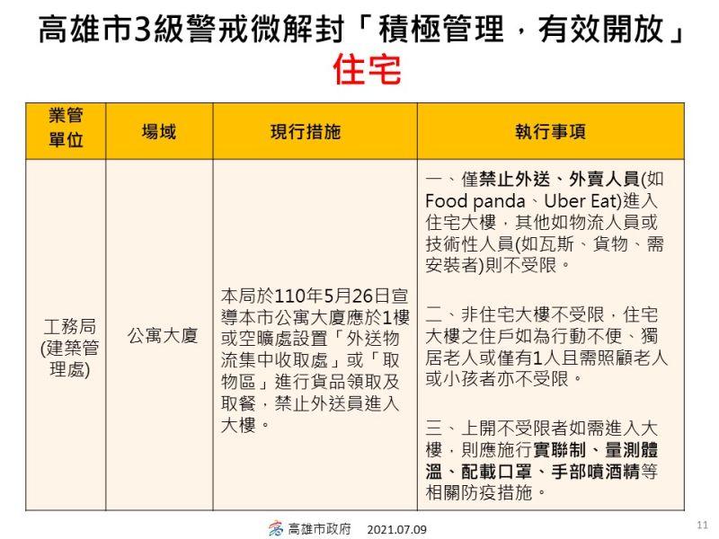 ▲高雄市政府微解封指引一覽表。(圖/高市府提供)