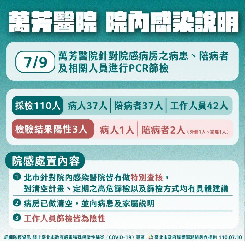 ▲萬芳醫院驚傳院內感染,北市府說明篩檢情況。(圖/台北市政府提供)