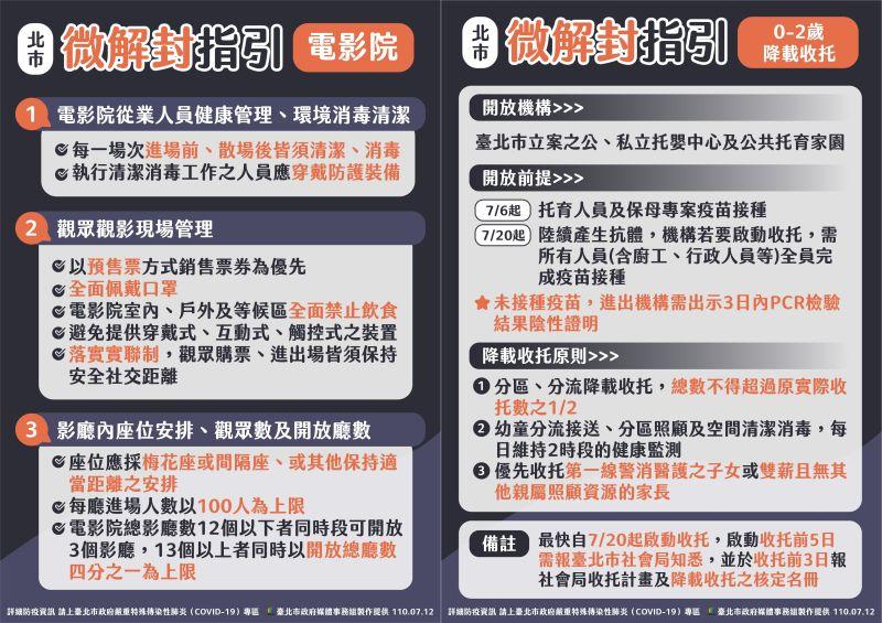 ▲13日起全台部分機構能夠進行微解封,台北市政府12日也公布電影院及托嬰機構的微解封規定。(圖/台北市政府提供)