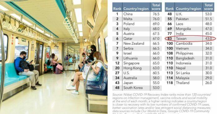 ▲《日經亞洲》(Nikkei Asia)於7日發布最新「新冠疫情復甦指數」(Nikkei COVID-19 Recovery Index),而台灣在超過120個國家與地區中位居83名。(圖/擷取自《日經亞洲》推特和Shutterstock)