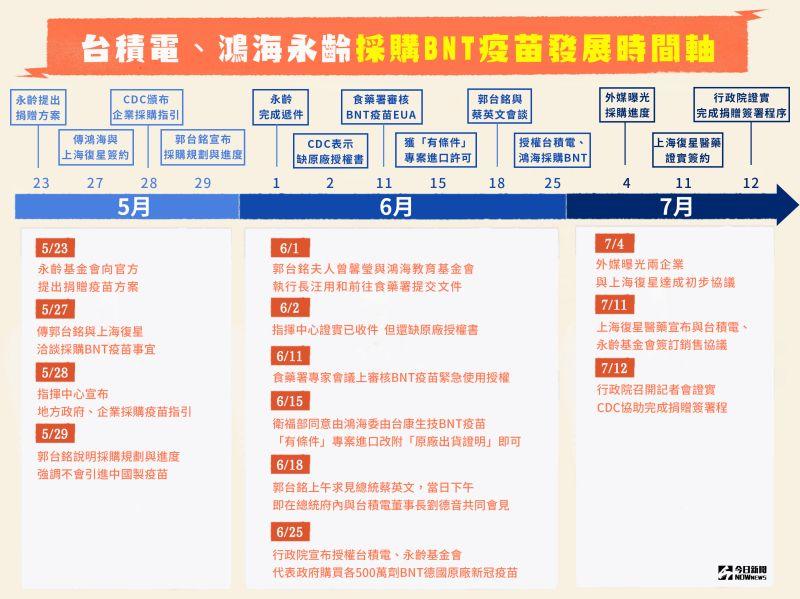▲台積電與鴻海永齡基金會已與上海復星醫藥完成簽約,各採購500萬劑的原廠BNT疫苗並捐贈疾管署。(圖/NOWnews製)