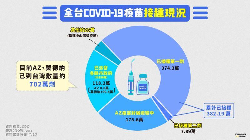 一張圖看明白!全台COVID-19疫苗接種現況