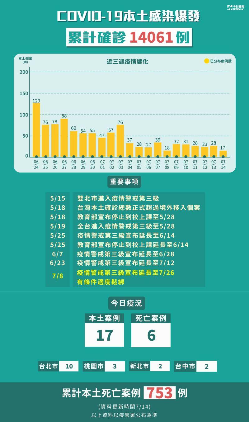 ▲新冠肺炎本土感染爆發,累計5月15日至7月14日確診13885例,本土死亡715例。(圖/NOWnews製表)