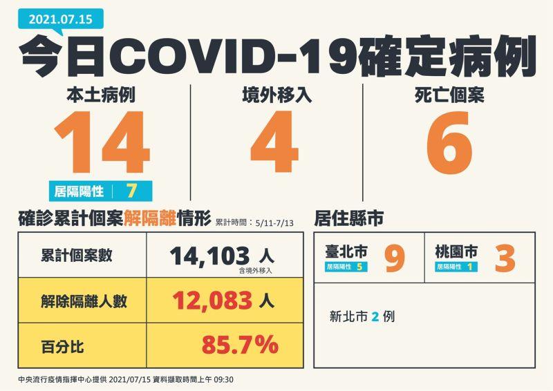 ▲中央流行疫情指揮中心15日針對疫報做出說明。新增18例COVID-19確定病例,分別為14例本土及4例境外移入,另有6人死亡。(圖/指揮中心)