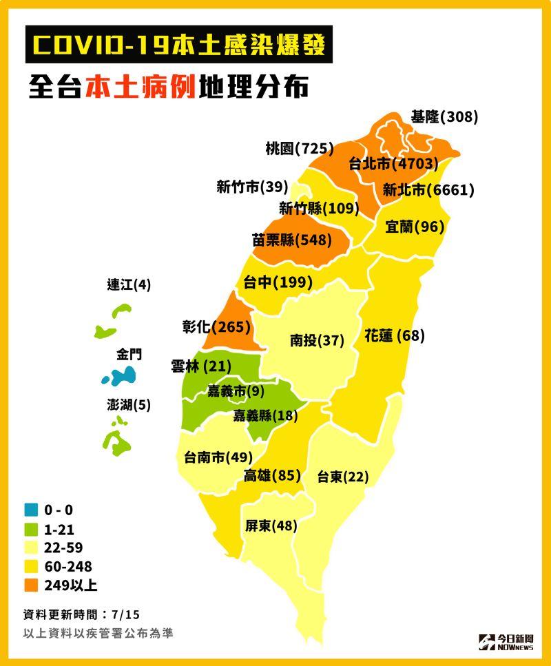▲截至7月15日,COVID-19本土感染爆發,全台本土病例地理分布。(圖/NOWnews今日新聞製表)