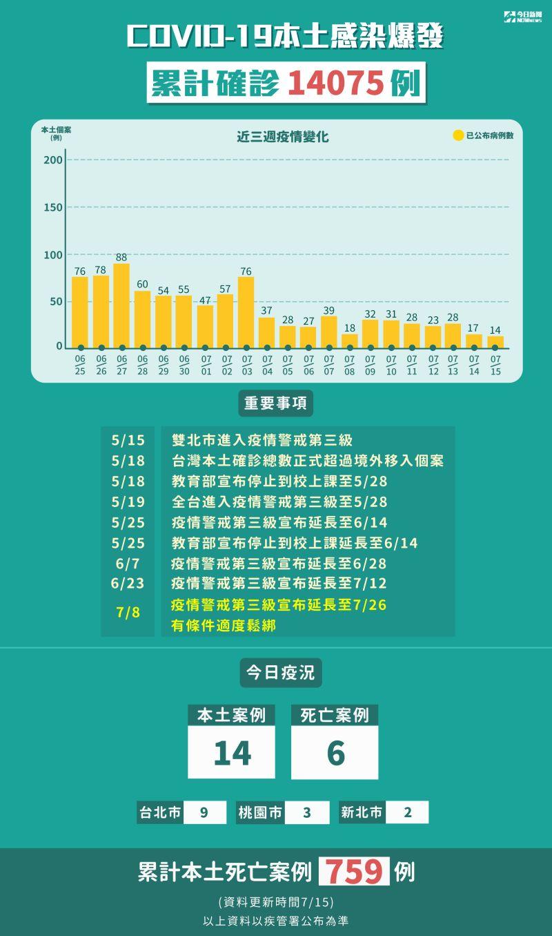 ▲截至7月15日,COVID-19本土感染爆發累計確診14075例。(圖/NOWnews今日新聞製表)
