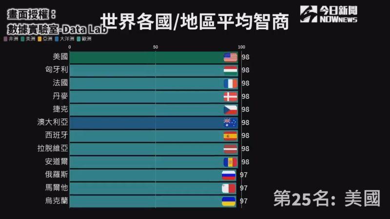 ▲美國平均智商全球排名在第25名。(圖/數據實驗室-Data