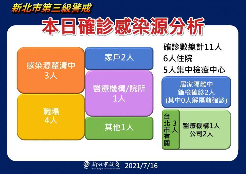 ▲新北市長侯友宜指出,從感染源分析,有3人跟台北市有關,另有3人感染源正在釐清中。(圖/新北市政府提供)