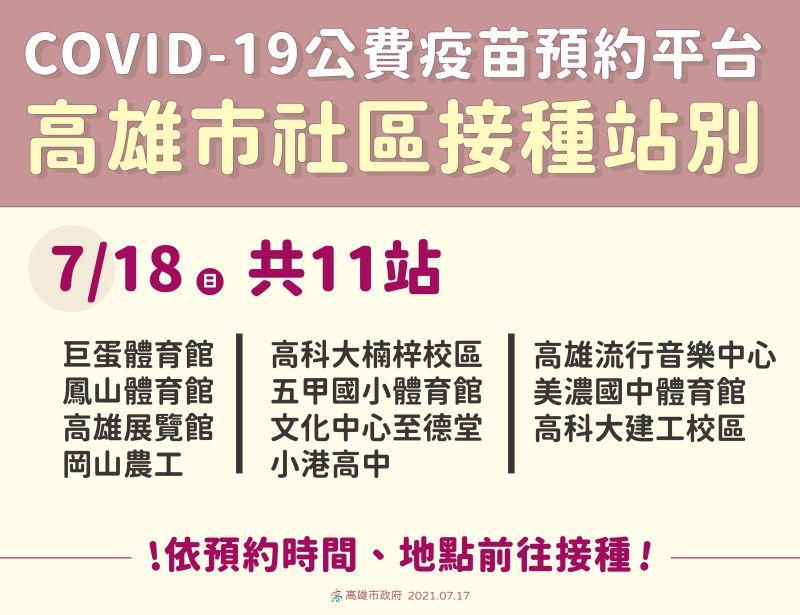 ▲COVID-19公費疫苗預約平台,高雄市明(18)日有11個社區接種站。(圖/高雄市政府提供)