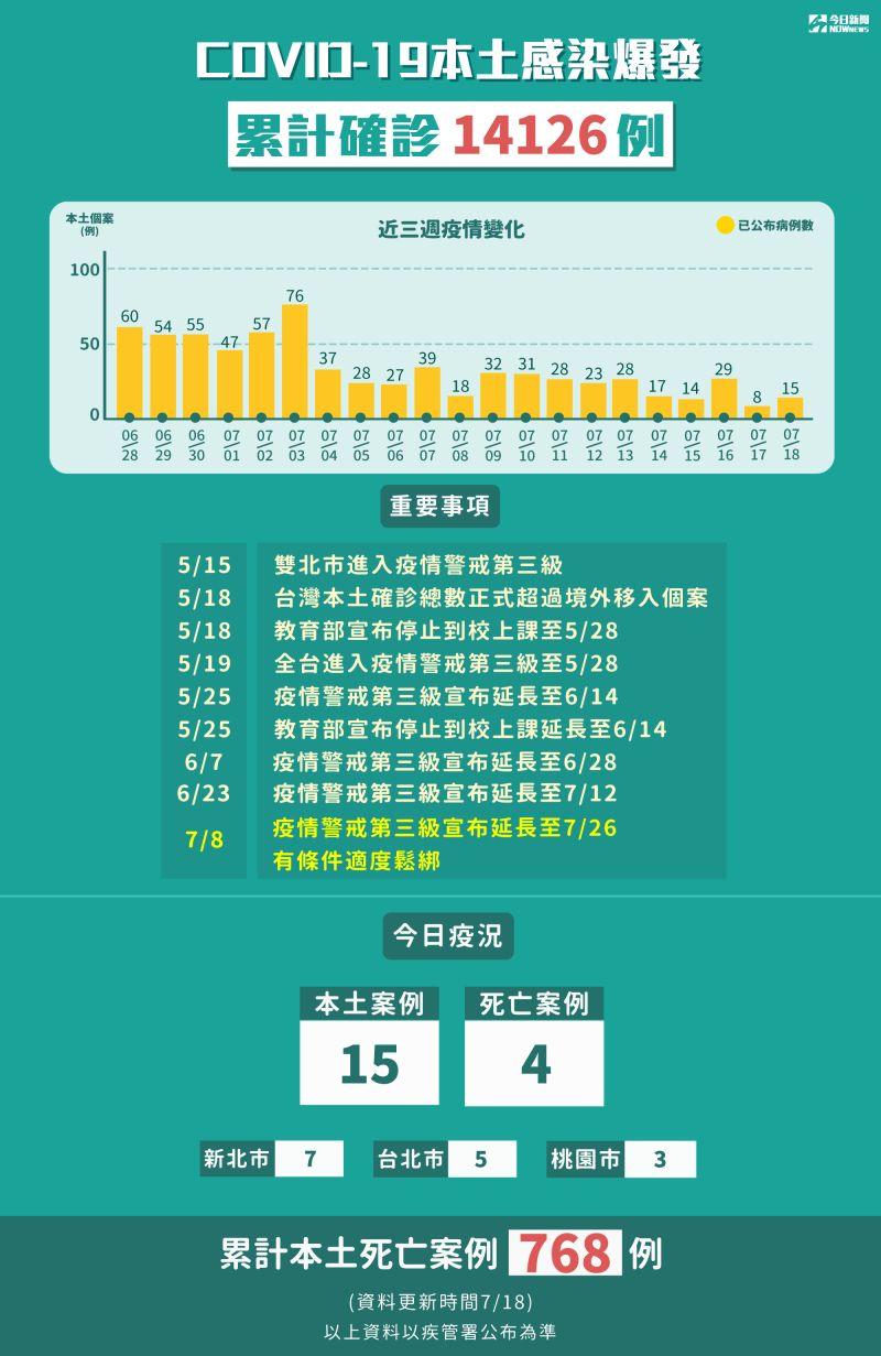 ▲指揮中心公布,18日有15例新增本土確診病例。(圖/NOWnews製圖)
