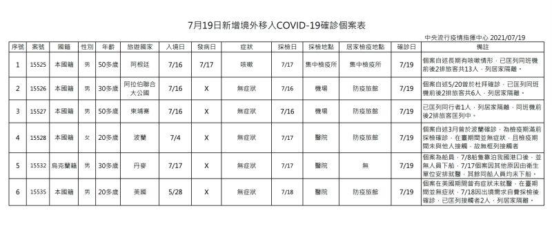 ▲中央流行疫情指揮中心公布今(19)日確診死亡個案。(圖/指揮中心提供)