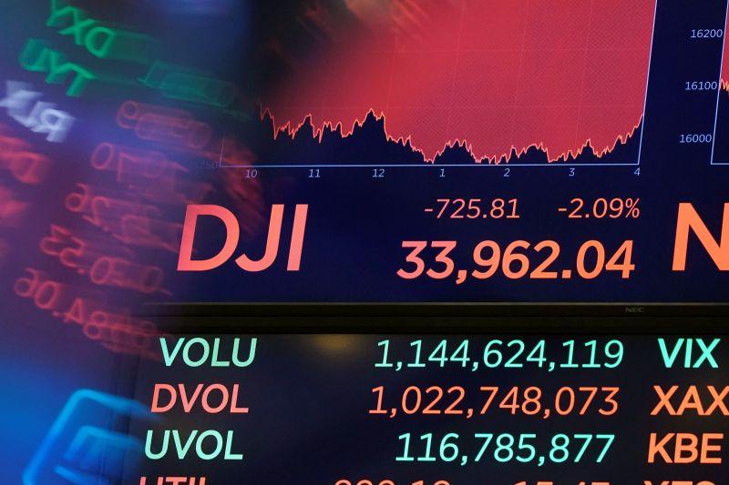 Delta病毒威脅再起!美股跌幅今年最慘 道瓊重挫725點