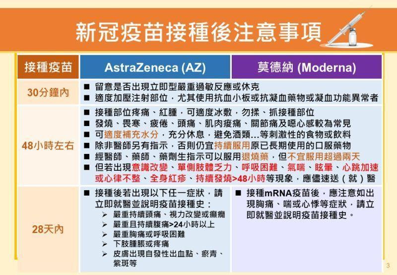 ▲新冠肺炎疫苗接種後注意事項。(圖/高雄市政府提供)