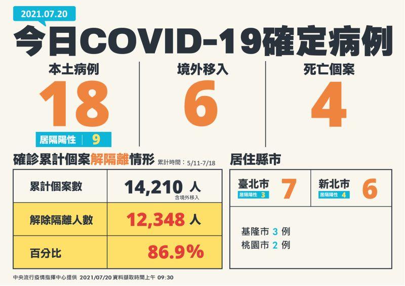 ▲中央流行疫情指揮中心7月20日表示,新增本土18例與4死亡案例。(圖/指揮中心)