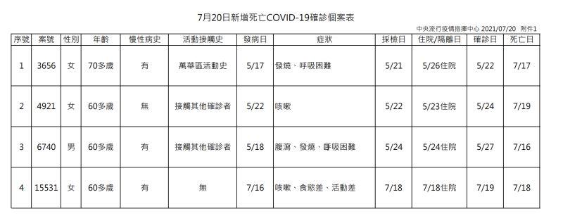 ▲指揮中心公布今(20)日新冠肺炎確診新增4名死亡案例。(圖/指揮中心提供)