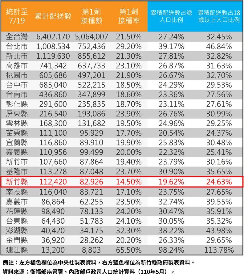 楊文科投書媒體爆:竹縣獲疫苗佔人口比全國最低