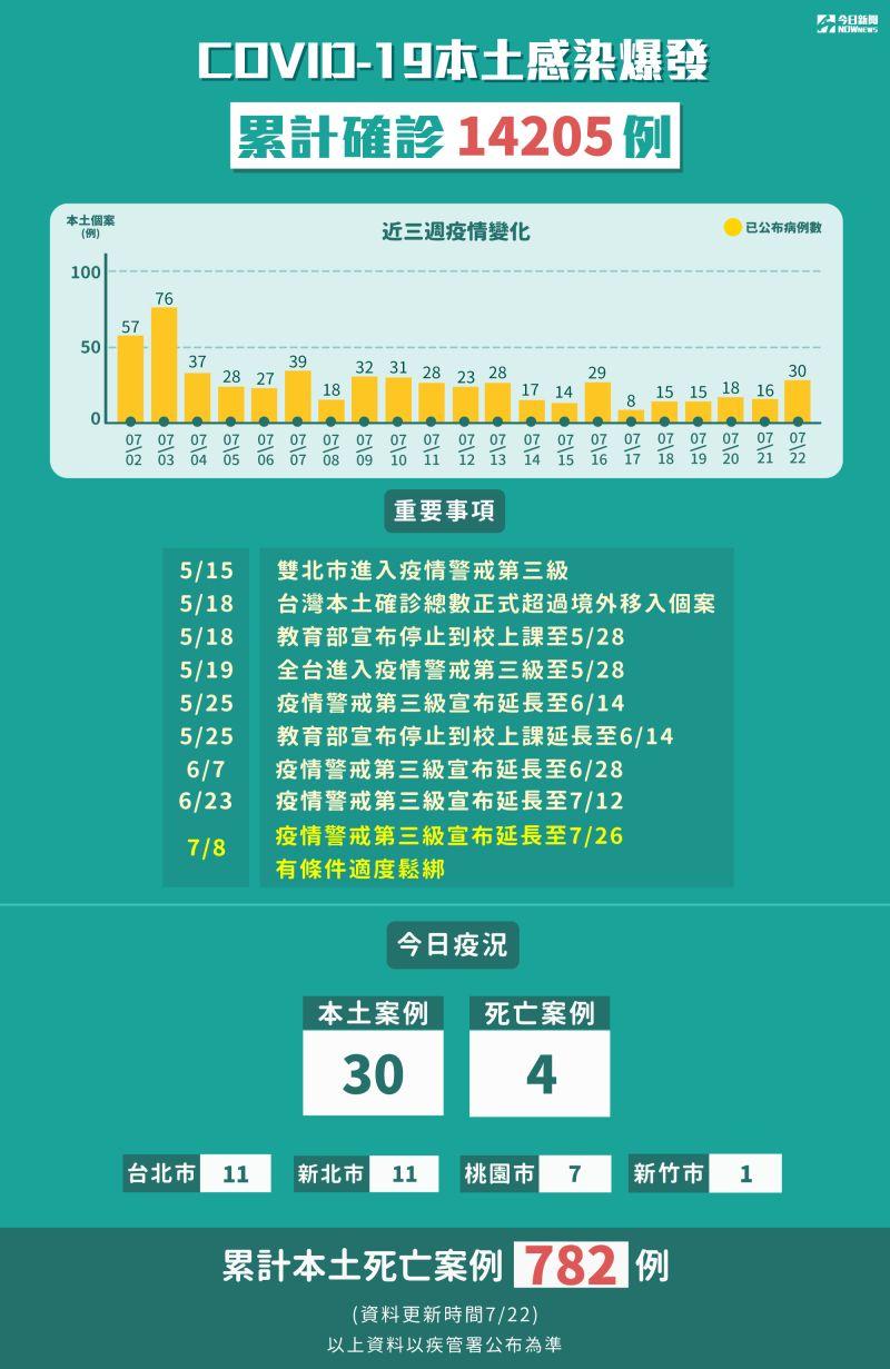 ▲COVID-19本土感染爆發,截至7月20日止,累計確診14205例。(圖/NOWnews製表)