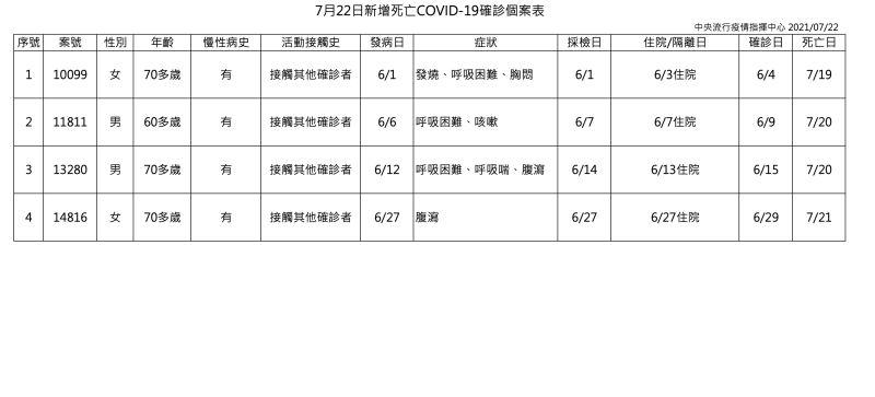 ▲指揮中心公布今(22)日死亡個案。(圖/指揮中心提供)