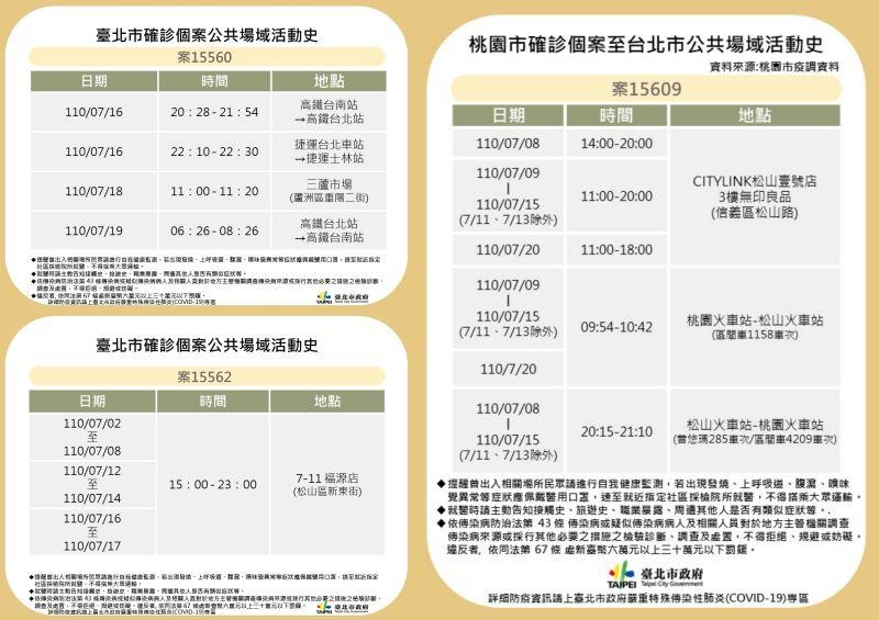 ▲台北市政府22日在防疫記者會上,公布北市3起確診足跡。(圖/台北市政府提供)